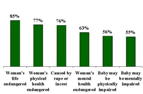 Abortion pro life argumentative essay